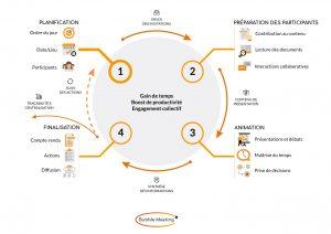 comprendre les phases de bubble meeting